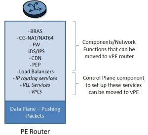 Network functions/services that can be offloaded from the PE router